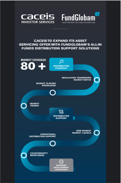 vignette CACEIS to expand its asset servicing offer with FundGlobam's all-in fund distribution support solutions